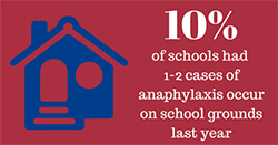Ten percent of schools had 1-2 cases of anaphylaxis occur on school grounds last year