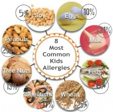 8 Most Common Kids Allergies